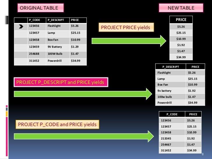 ORIGINAL TABLE                                                   NEW TABLE     P_CODE   P_DESCRIPT   PRICE                ...
