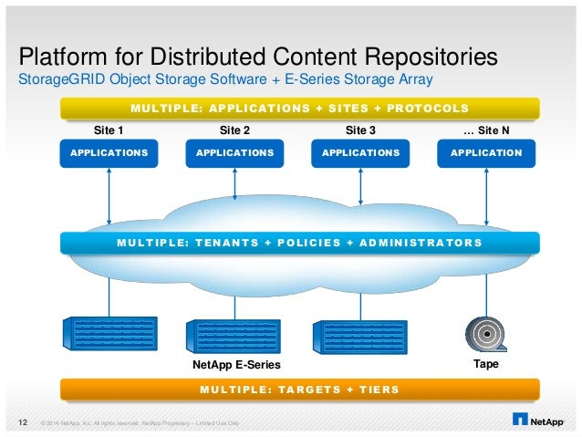 © 2014 NetApp, Inc. All rights reserved. NetApp Proprietary – Limited Use Only12 StorageGRID Platform for Distributed Cont...