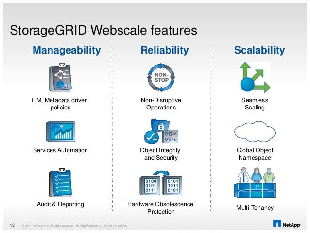 StorageGRID Webscale features © 2014 NetApp, Inc. All rights reserved. NetApp Proprietary – Limited Use Only13 Hardware Ob...