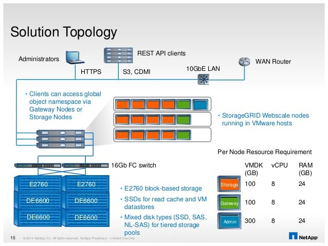 Solution Topology © 2014 NetApp, Inc. All rights reserved. NetApp Proprietary – Limited Use Only15 • Clients can access gl...
