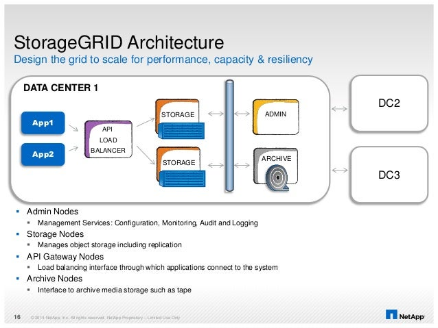 StorageGRID Architecture © 2014 NetApp, Inc. All rights reserved. NetApp Proprietary – Limited Use Only16 App1 App2  Admi...