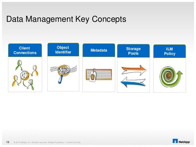 Data Management Key Concepts © 2014 NetApp, Inc. All rights reserved. NetApp Proprietary – Limited Use Only18 Client Conne...