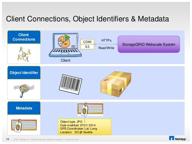 Client Connections, Object Identifiers & Metadata © 2014 NetApp, Inc. All rights reserved. NetApp Proprietary – Limited Us...
