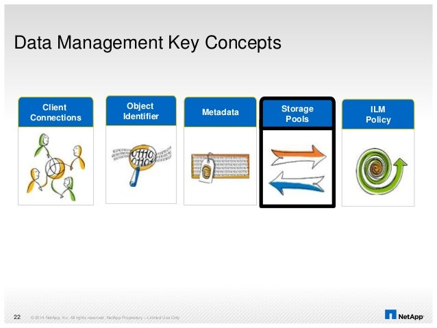 Data Management Key Concepts © 2014 NetApp, Inc. All rights reserved. NetApp Proprietary – Limited Use Only22 Client Conne...