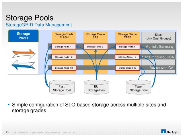 © 2014 NetApp, Inc. All rights reserved. NetApp Proprietary – Limited Use Only23 Sites (Link Cost Groups) Storage Pools St...