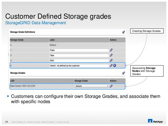 © 2014 NetApp, Inc. All rights reserved. NetApp Proprietary – Limited Use Only24 Customer Defined Storage grades StorageGR...