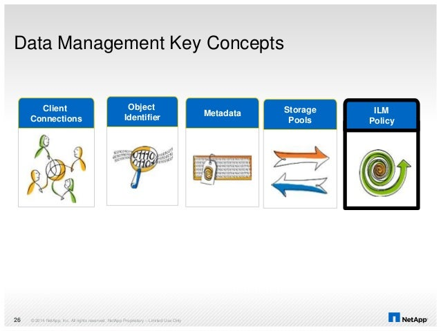 Data Management Key Concepts © 2014 NetApp, Inc. All rights reserved. NetApp Proprietary – Limited Use Only26 Client Conne...