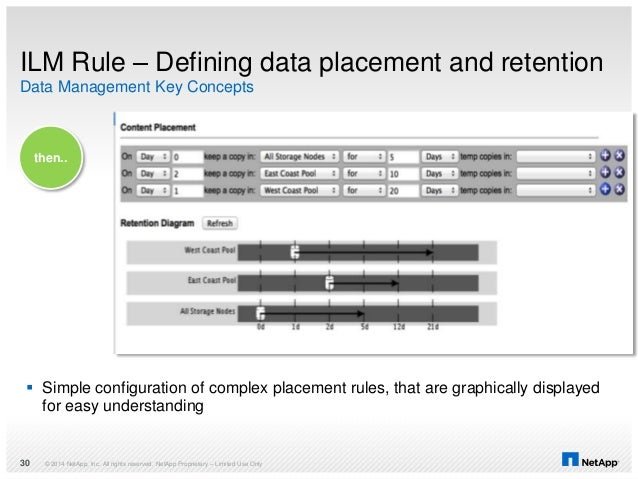 ILM Rule – Defining data placement and retention © 2014 NetApp, Inc. All rights reserved. NetApp Proprietary – Limited Use...
