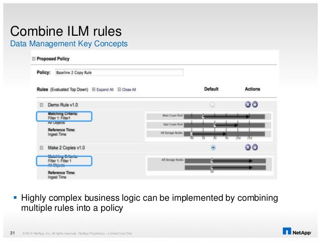 Combine ILM rules © 2014 NetApp, Inc. All rights reserved. NetApp Proprietary – Limited Use Only31 Data Management Key Con...
