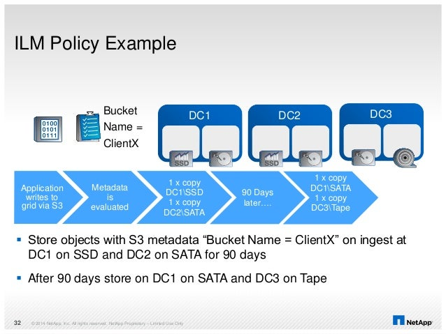 ILM Policy Example © 2014 NetApp, Inc. All rights reserved. NetApp Proprietary – Limited Use Only32 Application writes to ...