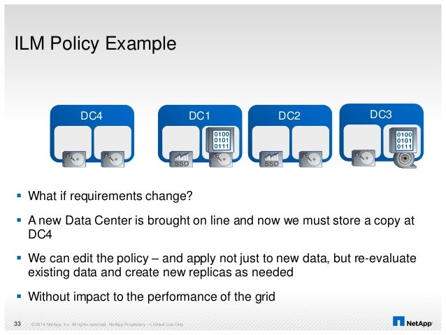 ILM Policy Example © 2014 NetApp, Inc. All rights reserved. NetApp Proprietary – Limited Use Only33 DC1 DC2 DC3  What if ...