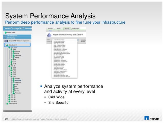System Performance Analysis Perform deep performance analysis to fine tune your infrastructure © 2014 NetApp, Inc. All rig...