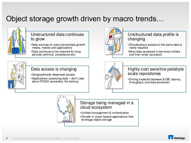 © 2014 NetApp, Inc. All rights reserved. NetApp Proprietary – Limited Use Only4 Object storage growth driven by macro tren...