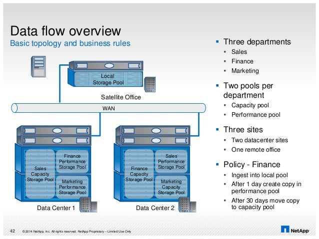 Data flow overview Basic topology and business rules © 2014 NetApp, Inc. All rights reserved. NetApp Proprietary – Limited...