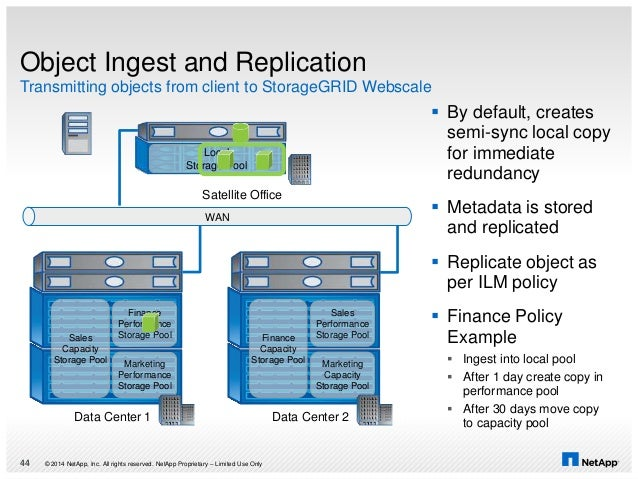 Object Ingest and Replication Transmitting objects from client to StorageGRID Webscale © 2014 NetApp, Inc. All rights rese...