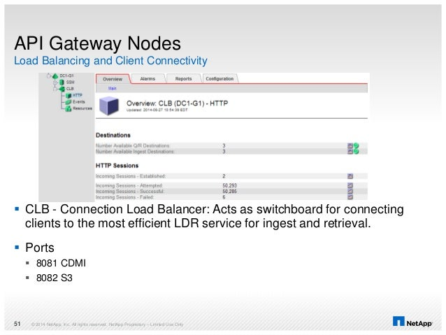 Load Balancing and Client Connectivity API Gateway Nodes  CLB - Connection Load Balancer: Acts as switchboard for connect...