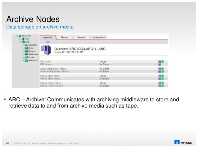 Data storage on archive media Archive Nodes  ARC – Archive: Communicates with archiving middleware to store and retrieve ...