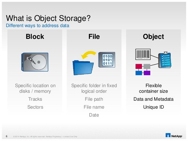 © 2014 NetApp, Inc. All rights reserved. NetApp Proprietary – Limited Use Only6 Block File Object What is Object Storage? ...