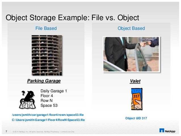 Object Storage Example: File vs. Object © 2014 NetApp, Inc. All rights reserved. NetApp Proprietary – Limited Use Only7 Ob...