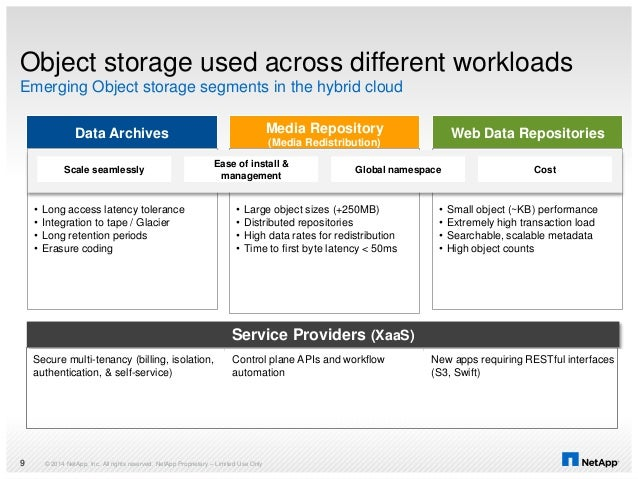 Object storage used across different workloads Emerging Object storage segments in the hybrid cloud © 2014 NetApp, Inc. Al...