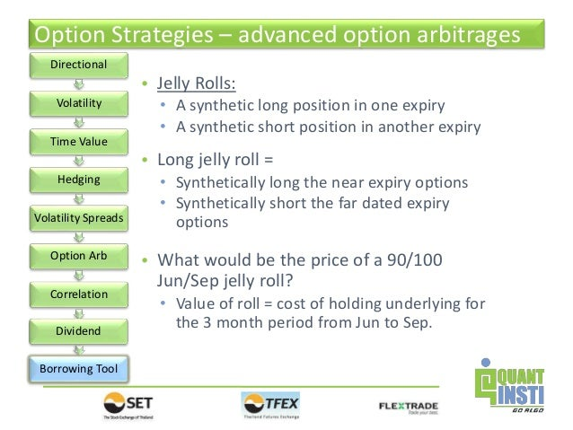 How to roll option trades