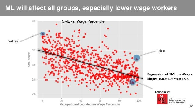 ML will affect all groups, especially lower wage workers SML vs. Wage Percentile Economists Cashiers Pilots Regression of ...