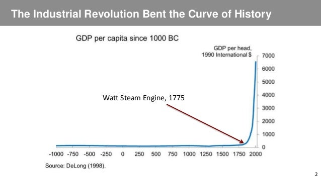 The Industrial Revolution Bent the Curve of History 2 Watt Steam Engine, 1775