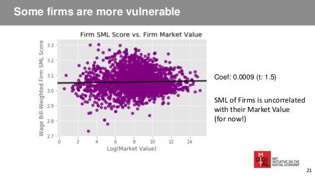 Some firms are more vulnerable Coef: 0.0009 (t: 1.5) SML of Firms is uncorrelated with their Market Value (for now!) 21