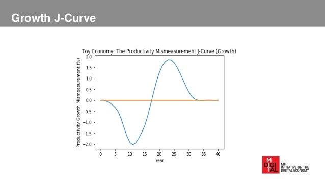Growth J-Curve