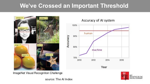 We've Crossed an Important Threshold ImageNet Visual Recognition Challenge Accuracy of AI system human source: The AI Inde...
