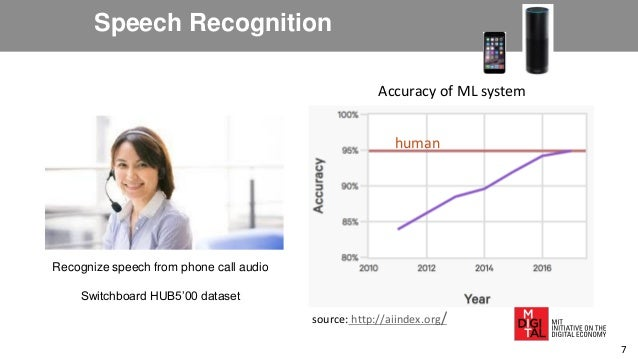 Speech Recognition Recognize speech from phone call audio Switchboard HUB5'00 dataset human Accuracy of ML system source: ...