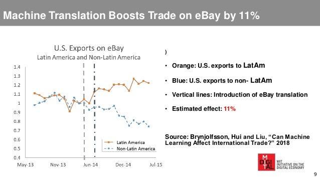 Machine Translation Boosts Trade on eBay by 11% ) • Orange: U.S. exports to LatAm • Blue: U.S. exports to non- LatAm • Ver...