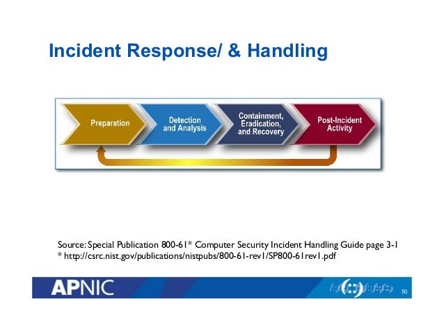 SP) 800-61 Revision 2 - Computer Security Resource Center - NIST