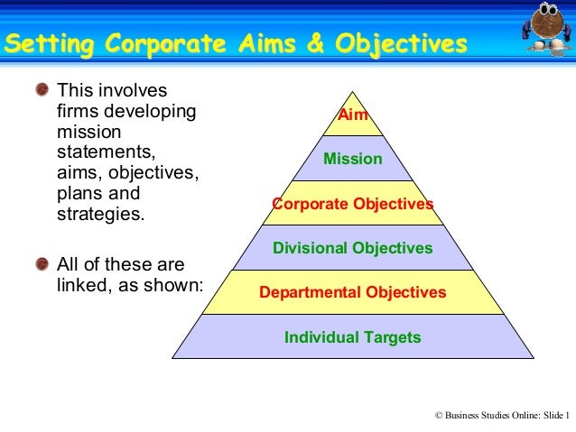 © Business Studies Online: Slide 1  Setting Corporate Aims & ObjectivesSetting Corporate Aims & Objectives  This involves ...