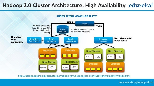 Setting High Availability in Hadoop Cluster