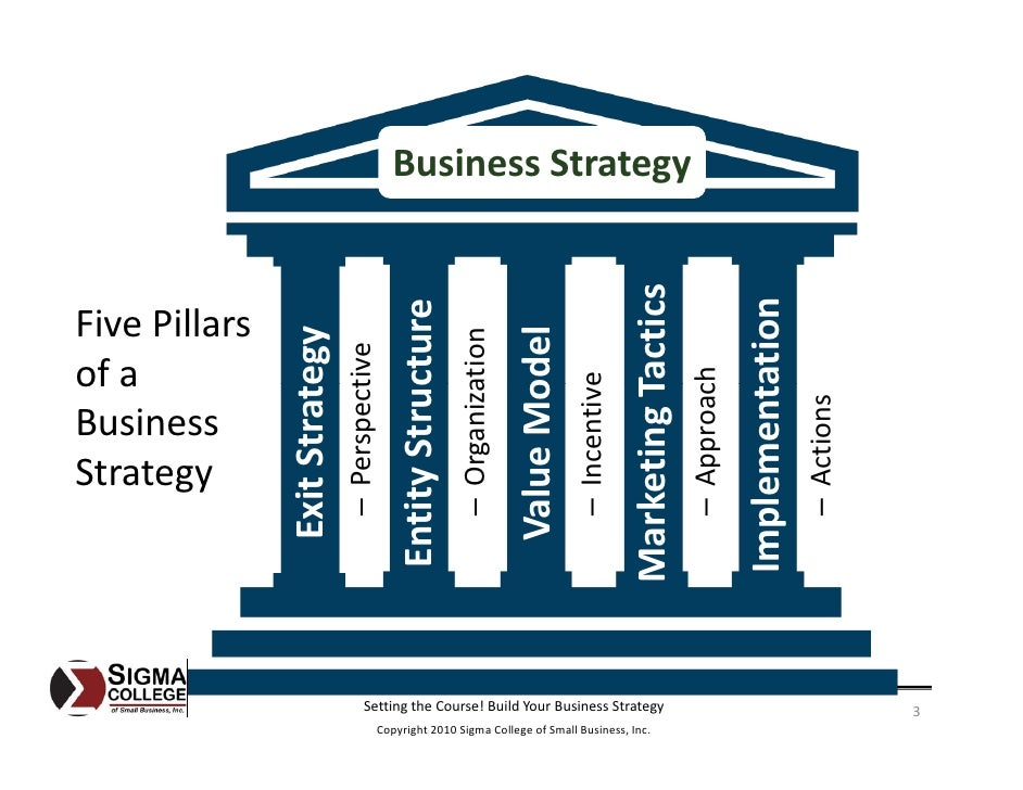 Setting The Course Build Your Business Strategy