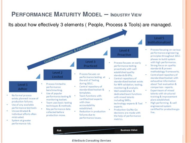 Setting up Performance Testing & Engineering COE - Top 10 success…