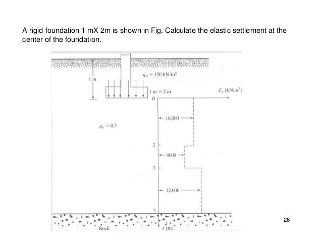 Settlement of shallow foundation