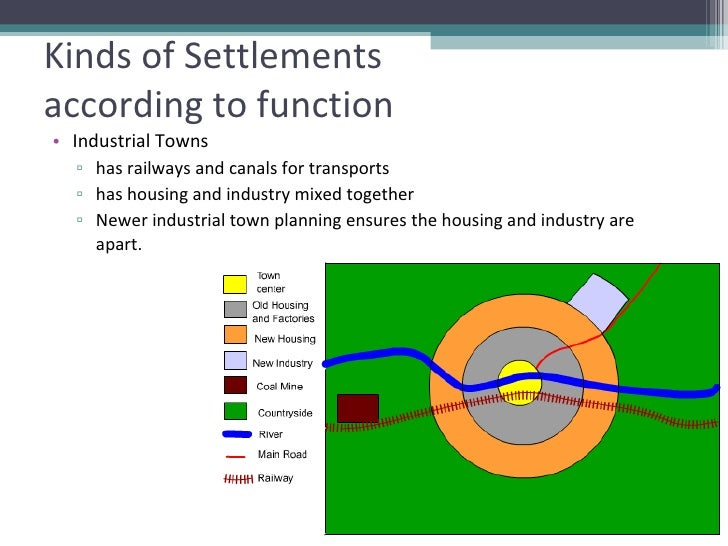 functions of rural and urban settlement