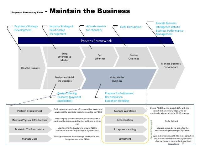 standard settlement instructions definition