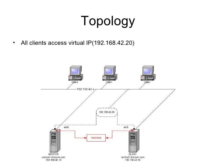 Topology <ul><li>All clients access virtual IP(192.168.42.20) </li></ul>