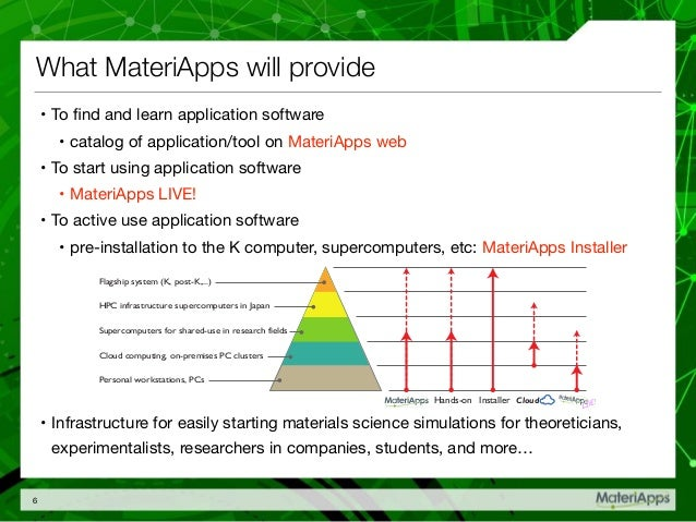 How to setup MateriApps LIVE!