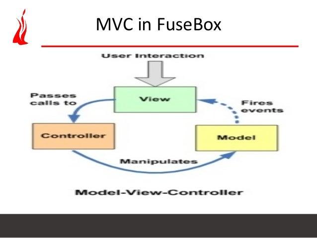 setup coldfusion application using fusebox mvc architecture 10 638?cb=1400120876 setup coldfusion application using fusebox mvc architecture fusebox coldfusion at crackthecode.co