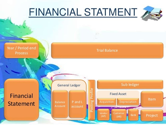Balance Account P and L account General Ledger Trial Balance Financial Statement Year / Period end Process PostingProfile ...