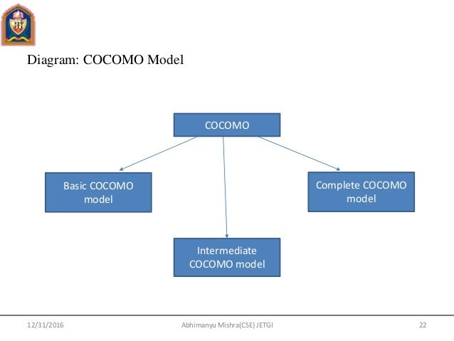 Software engineering unit 5 diagram cocomo model ccuart Images