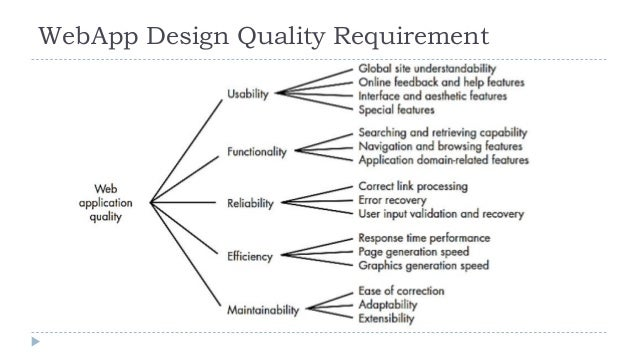 Software Designing Software Engineering