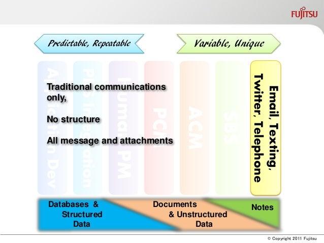 © Copyright 2011 FujitsuApplicationDevPDSIntegrationHumanPMPCMACMSBSEmail,Texting,Twitter,TelephoneEmail,Texting,Twitter,T...