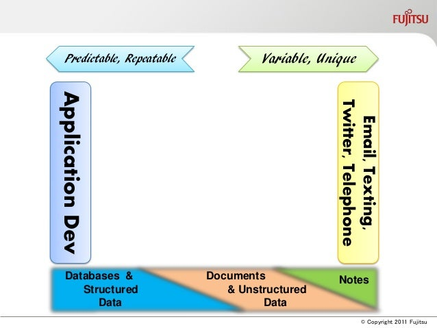 © Copyright 2011 FujitsuApplicationDevEmail,Texting,Twitter,TelephoneVariable, UniquePredictable, RepeatableNotesDocuments...