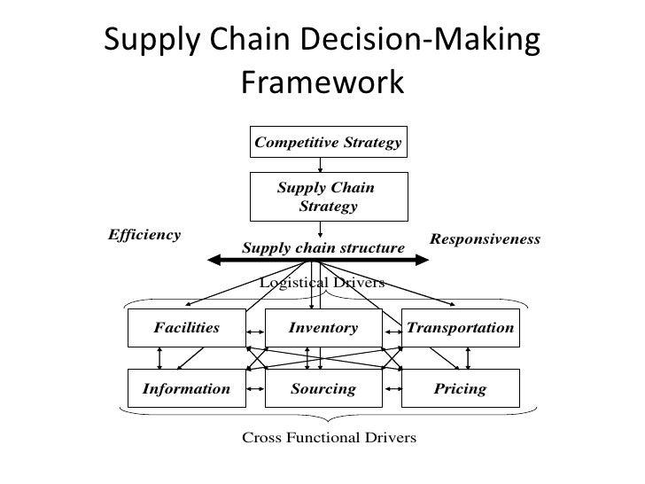 Seven eleven japan supply chain management