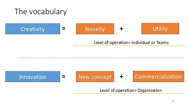 The vocabulary 4 Creativity Novelty Utility+= Level of operation= Individual or Teams Innovation New concept Commercializa...